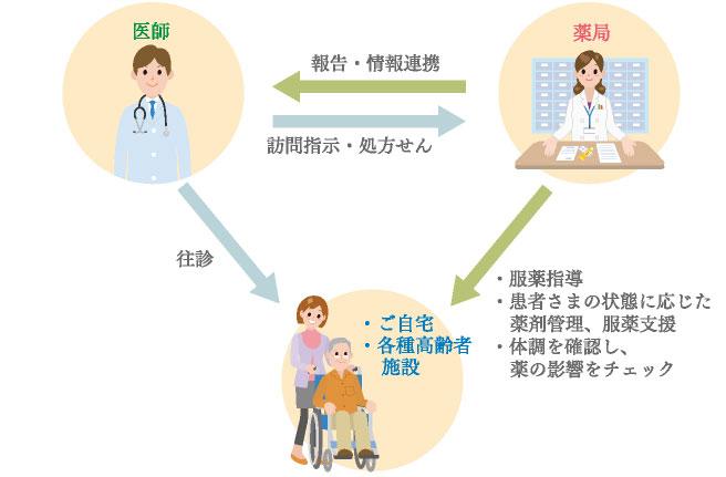 医師と連携し,服薬指導や薬剤管理などを行っている図